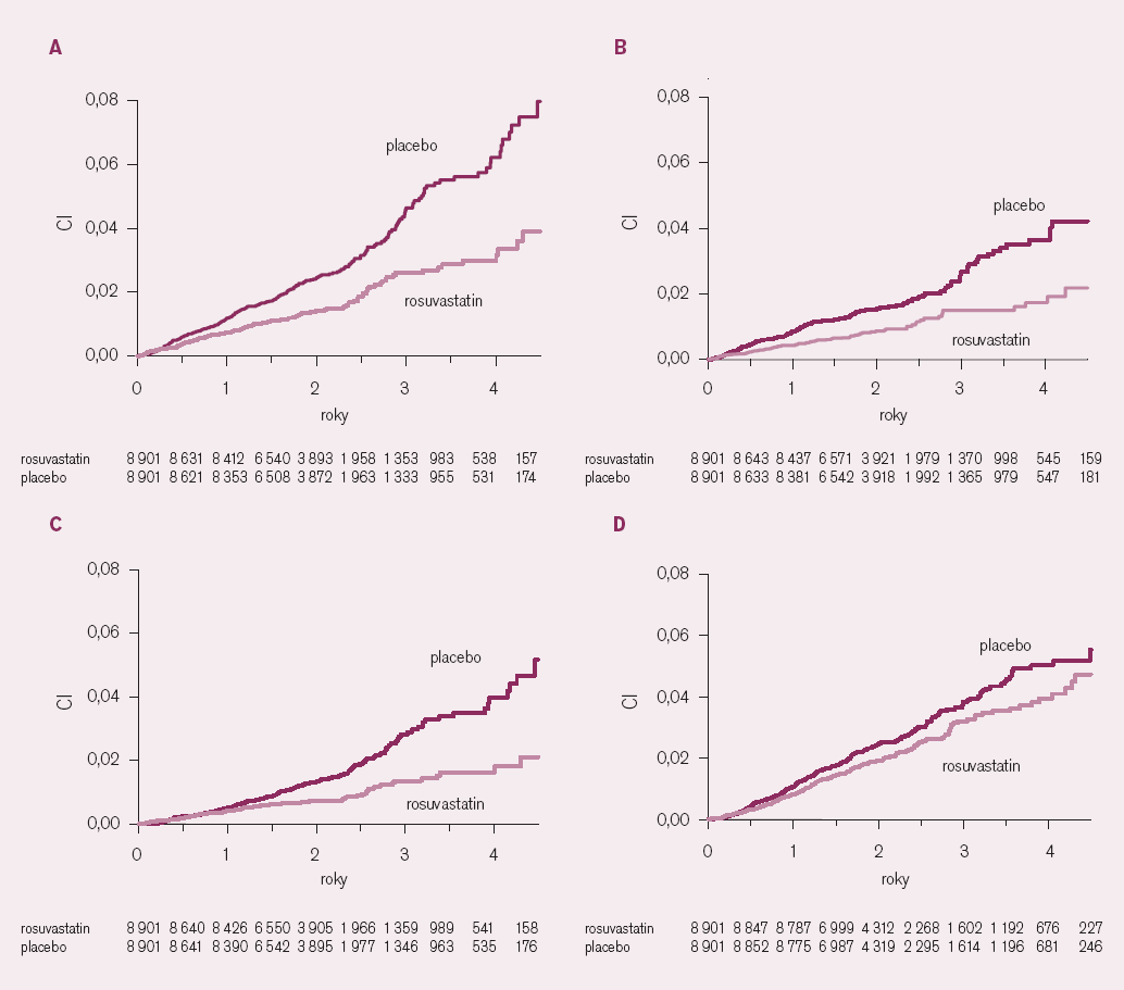 Kumulativní výskyt kardiovaskulárních příhod podle sledovaných skupin: A – primární cíl, B – AIM, CMP a KV úmrtí, C – revaskularizace nebo NAP, D – úmrtí z jakékoliv příčiny, CI (Culminative Incidence) – kulminativní incidence.