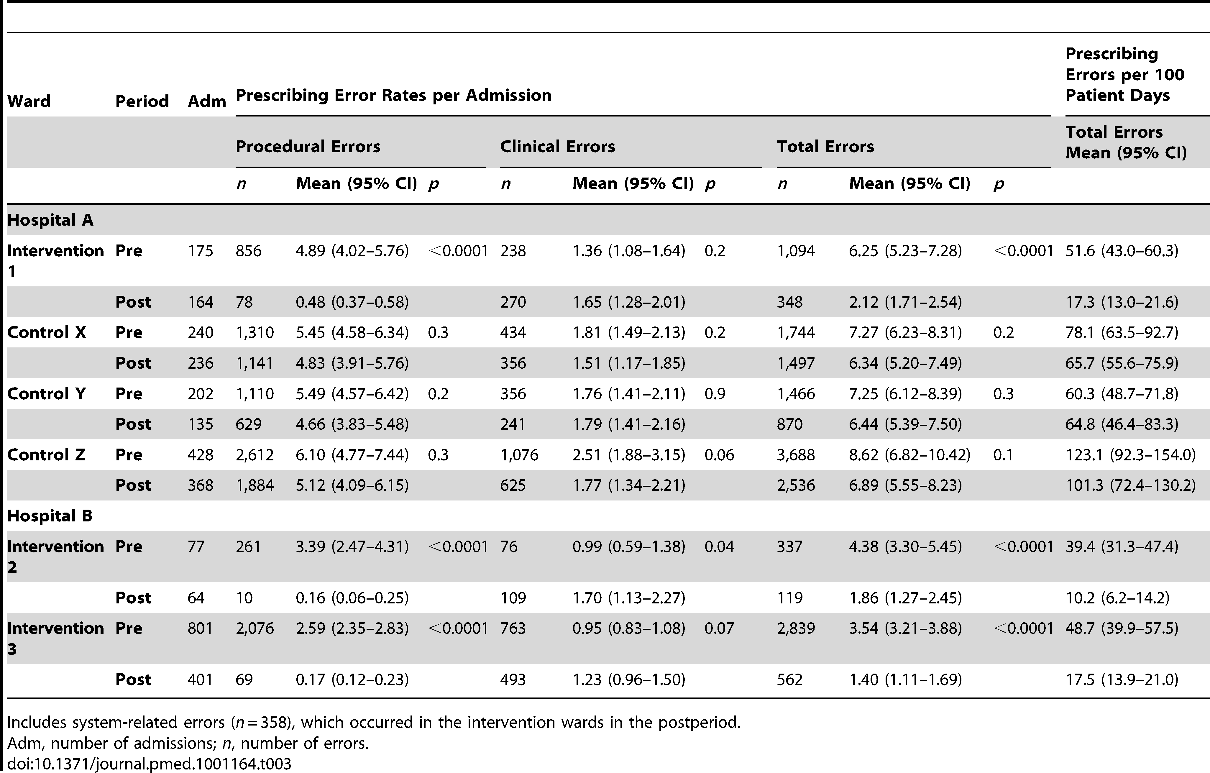 Comparison of prescribing error rates pre- and postelectronic prescribing system implementation.