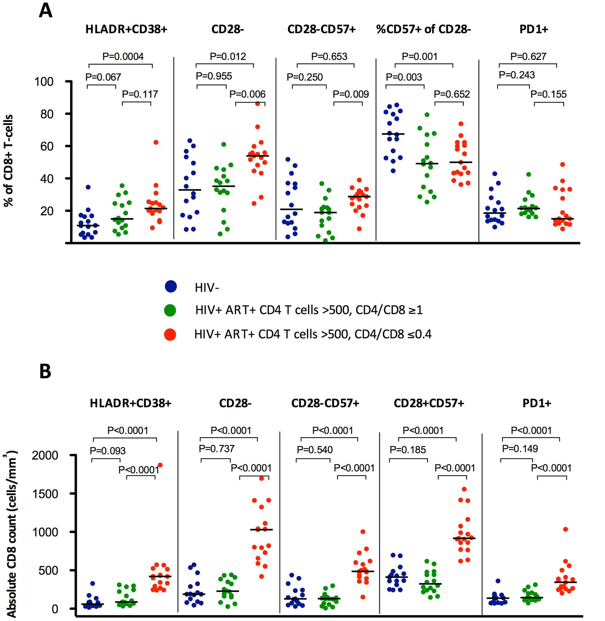Percentages and absolute counts of CD8+ activation phenotypes among HIV-/CMV+ individuals and ART-suppressed HIV-infected patients with CD4 counts >500 cells/mm<sup>3</sup> stratified by a normal (4th quartile, ≥1, in green) or low (1st quartile, ≤0.4, in red) CD4/CD8 ratio.
