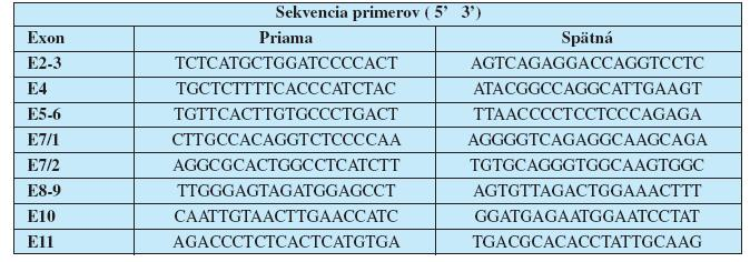 Primery použité na amplifikáciu kódujúcich oblastí génu TP53.