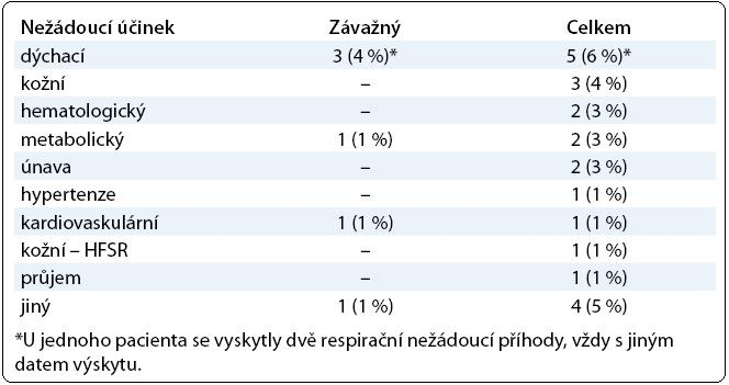 Počet pacientů s jednotlivými typy nežádoucích příhod a jejich procento v celkovém souboru 78 pacientů.