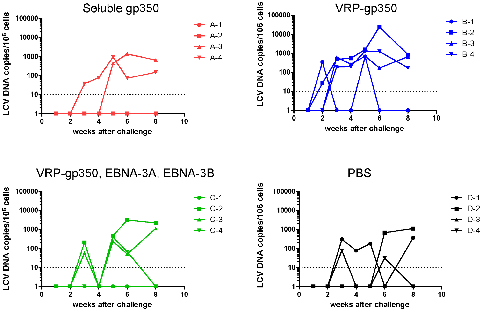 Detection of rhesus LCV DNA in the blood of monkeys immunized with soluble gp350, VRP-gp350, a combination of VRP-350, VRP-EBNA-3A, and VRP-EBNA-3B, or PBS.