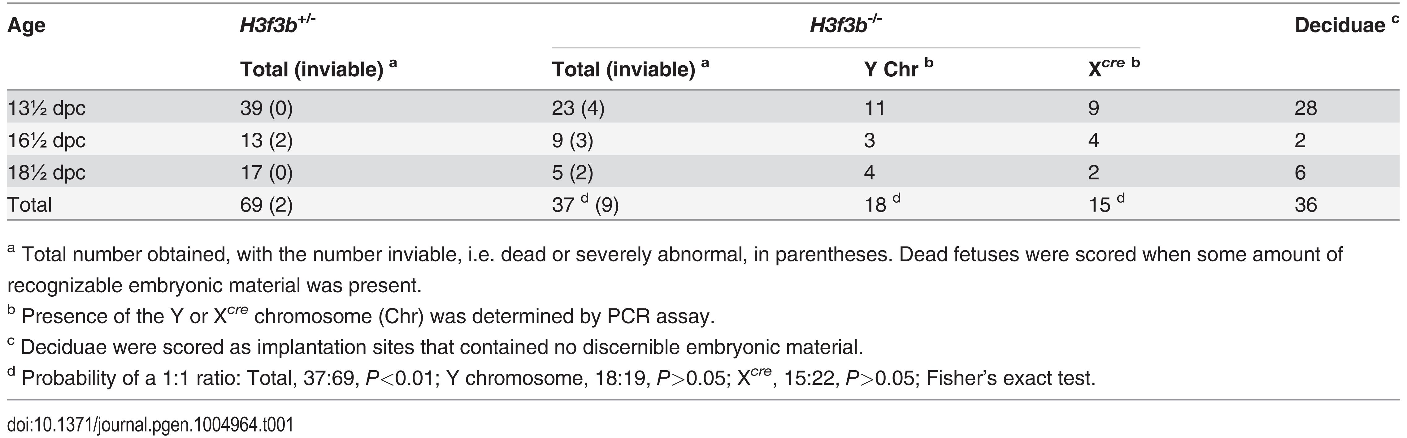 Survival of <i>H3f3b</i> mutant fetuses.