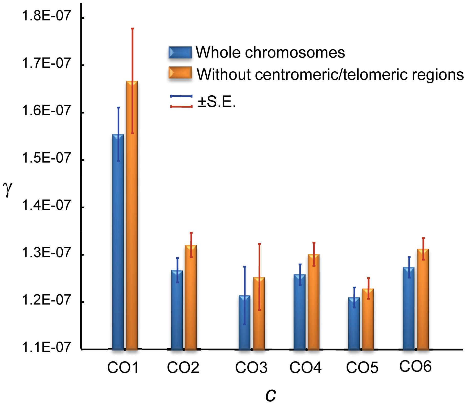 Relationship between crossing over (<i>c</i>) and gene conversion (γ) rates across the <i>D. melanogaster</i> genome.