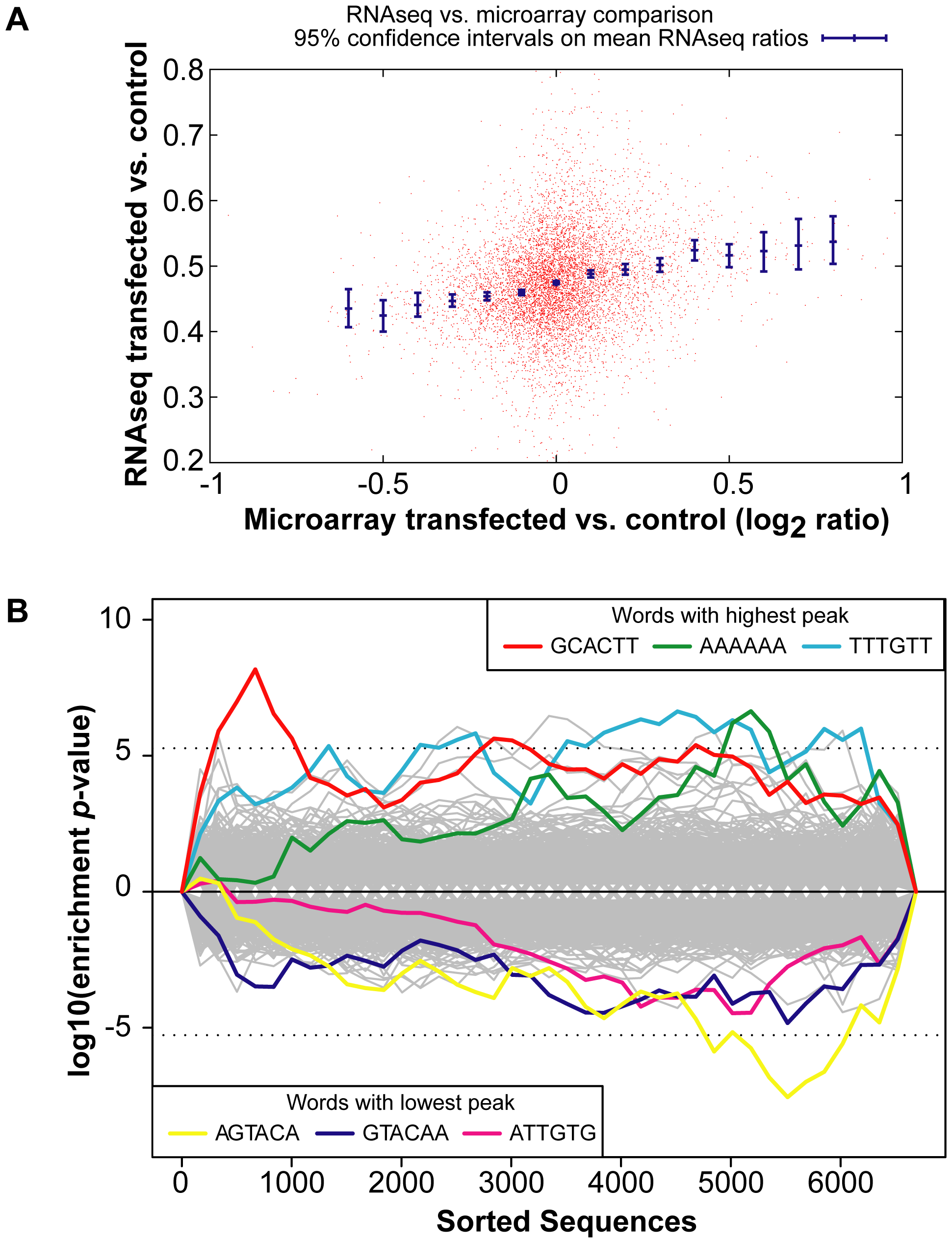 Global gene expression changes in the INPUT.