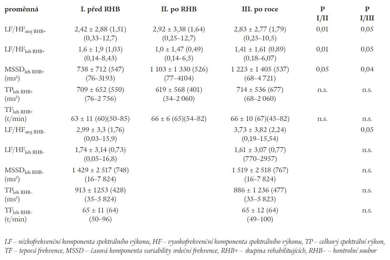 Změny ukazatelů variability RR intervalu v podskupinách.