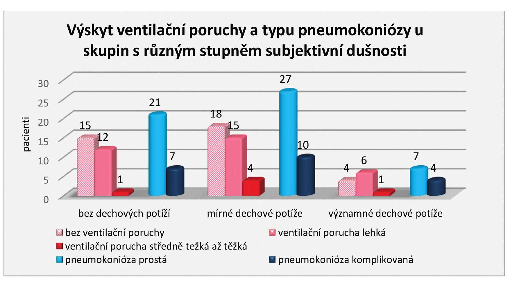 Výskyt ventilační poruchy a typu pneumokoniózy u skupin s různým stupněm subjektivní dušnosti