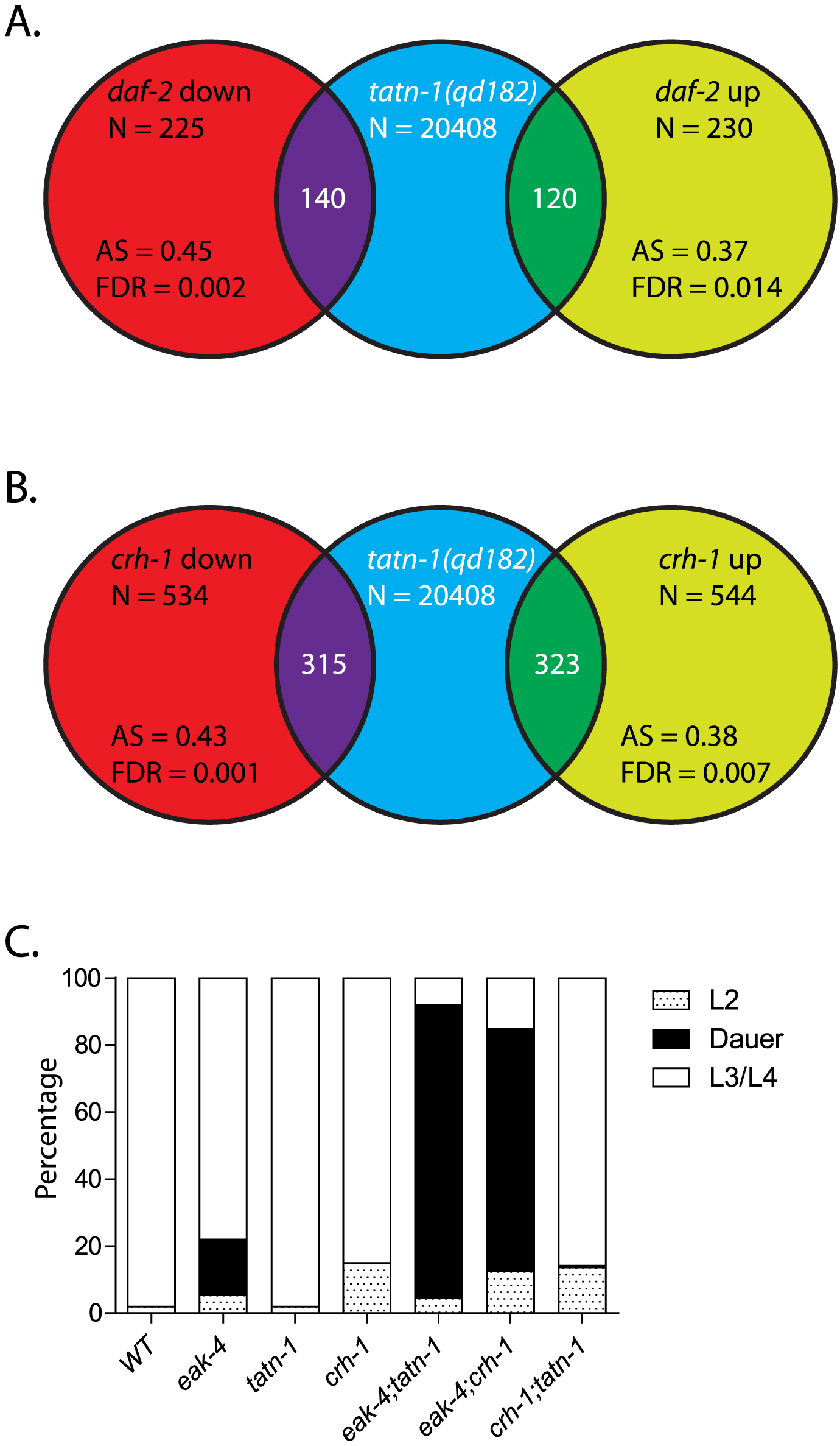 <i>tatn-1</i> mutants and <i>crh-1</i>/CREB mutants share gene expression profiles and effects on dauer formation.