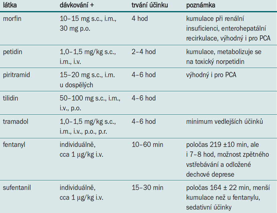 Nejčastěji používané opioidy v pooperační analgezii dospělých a jejich dávkování (+ jednotlivá dávka, není-li uvedeno jinak) [21,27].
