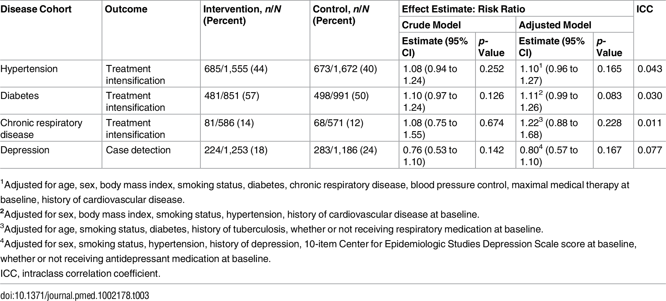 Primary outcomes for each disease cohort.