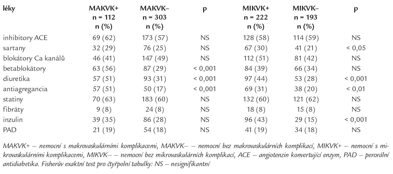 Léčba v jednotlivých skupinách nemocných podle výskytu komplikací.