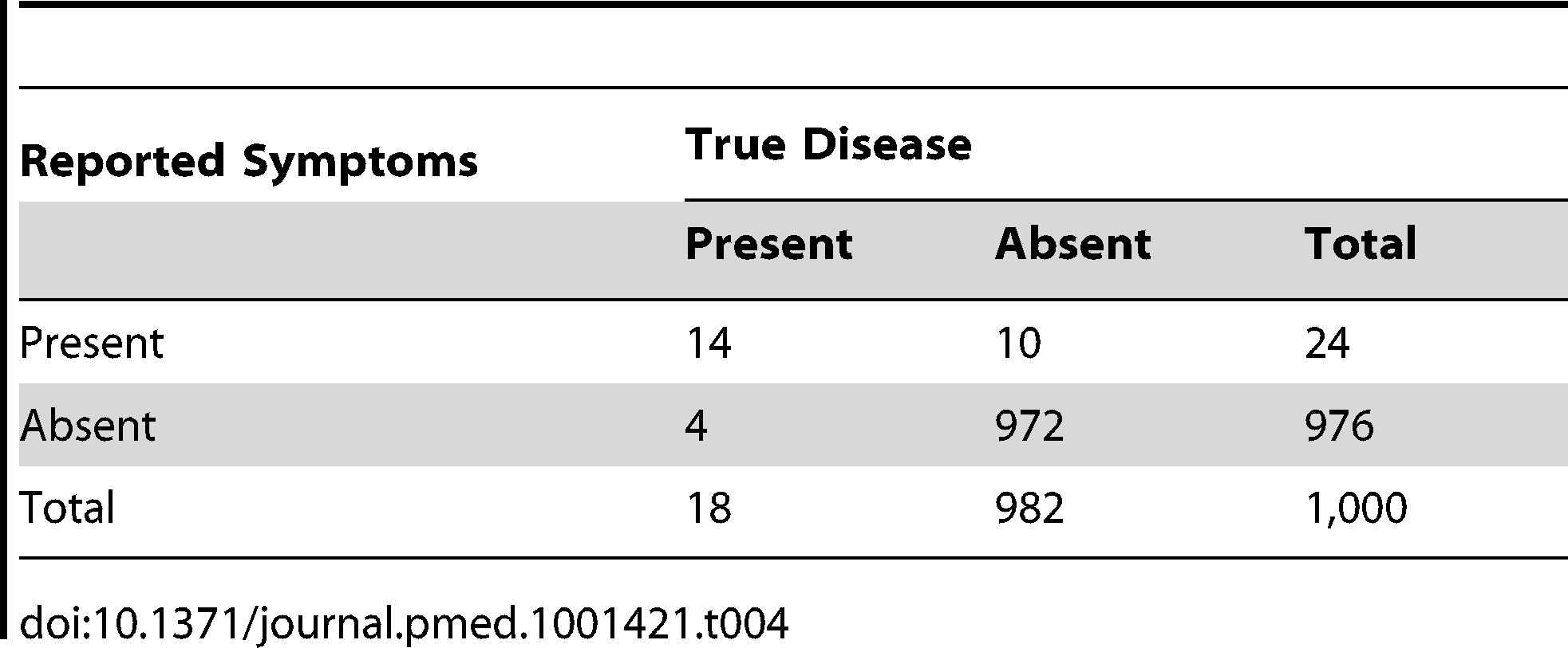 "Distribution of cases of ""true pneumonia"" according to caregiver report of ""suspected pneumonia"" (test) and true disease status when test sensitivity is 80% and specificity is 99%."