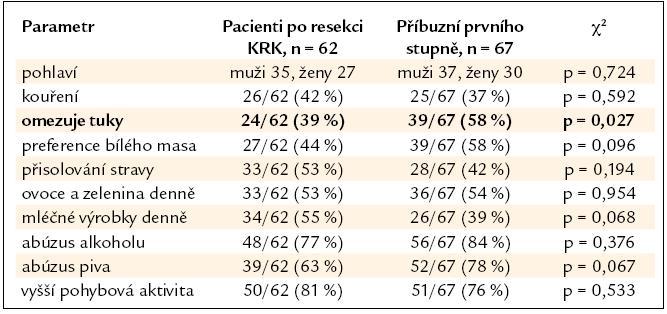 Srovnání skupiny nemocných po resekci KRK a skupiny PPS.