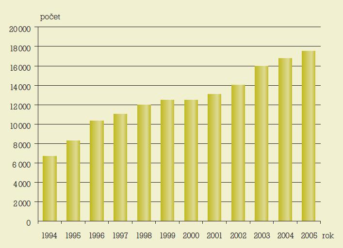 Invazivní prenatální diagnostika v ČR 1994–2005.
