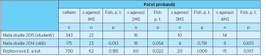 Počet probandů s agenezí 1, 2, 3 a 4 třetích molárů, statistické porovnání s výsledky uvedenými v literatuře [3, 6]