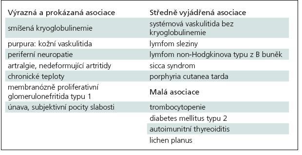 Extrahepatální manifestace u infekce HCV [7].