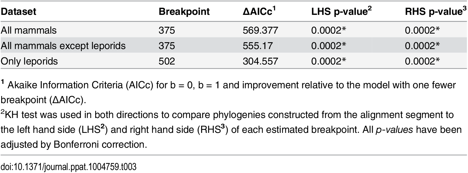 List of the breakpoints detected by GARD and their statistical significance.