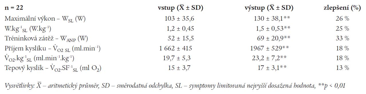 Parametry výkonnosti a aerobní kapacity u pacientů s intervalovým tréninkem.