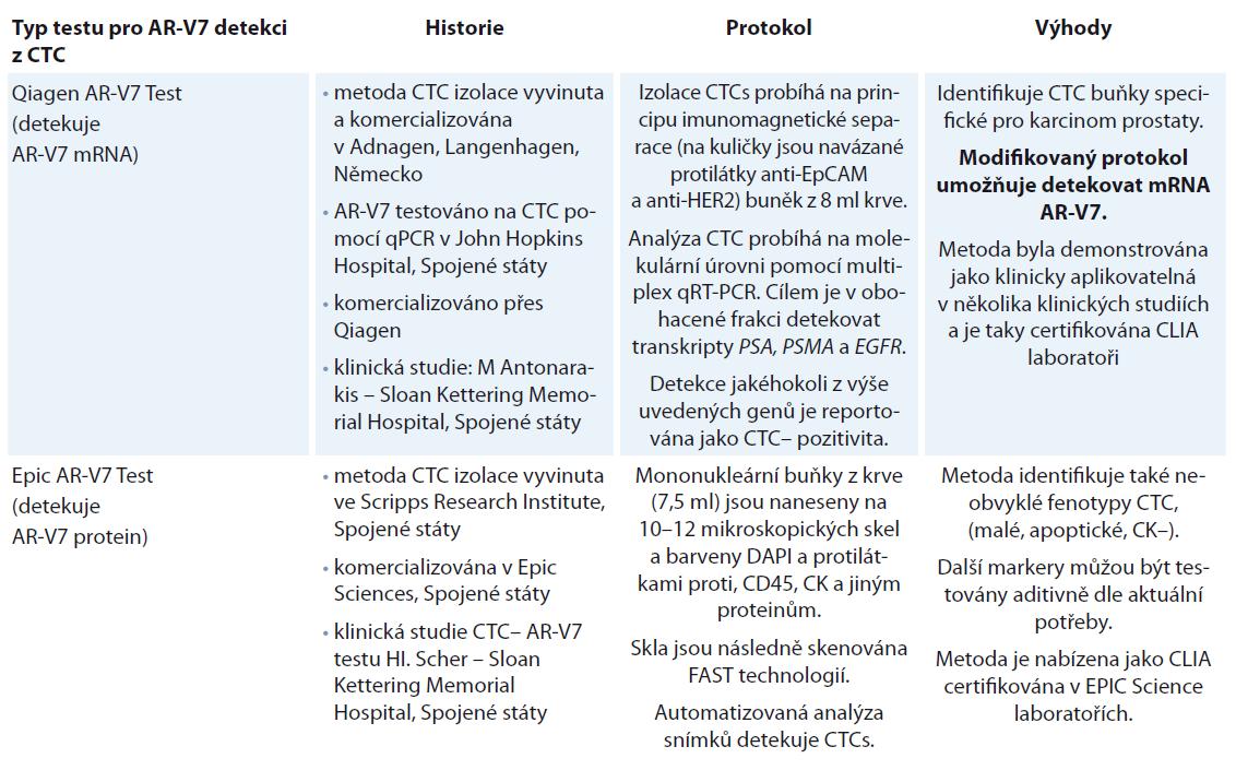 Popis testů pro detekci AR-V7 v CTC validovaných podle Clinical Laboratory Improvement Amendments (CLIA) [21].