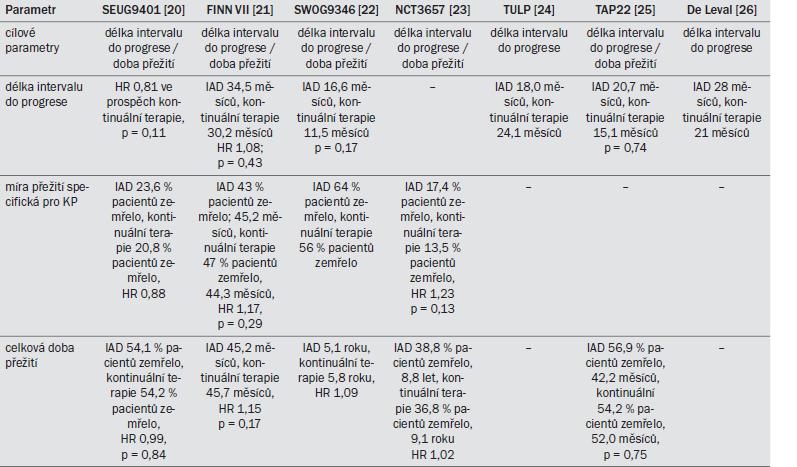 Tab. 13.3. Onkologické výsledky v sedmi studiích III. fáze zabývajících se IAD.