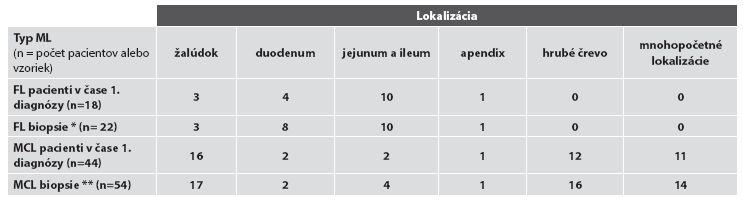 Rozdelenie prípadov podľa miesta odberu bioptickej vzorky.