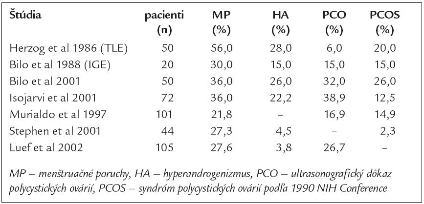 Prevalencia endokrinnej dysfunkcie u pacientiek s epilepsiou [4].