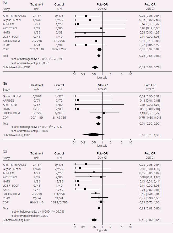 Obr. 5a. Souhrn výsledků metaanalýzy klinický příhod při kombinované léčbě s niacinem.