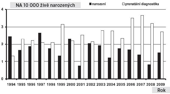 Spina bifida v České republice, prevalence u prenatálně diagnostikovaných případů a u narozených dětí, 1994–2009 Fig. 4. Spina bifida in the Czech Republic, prevalence of prenatally and postnatally diagnosed cases, 1994–2009