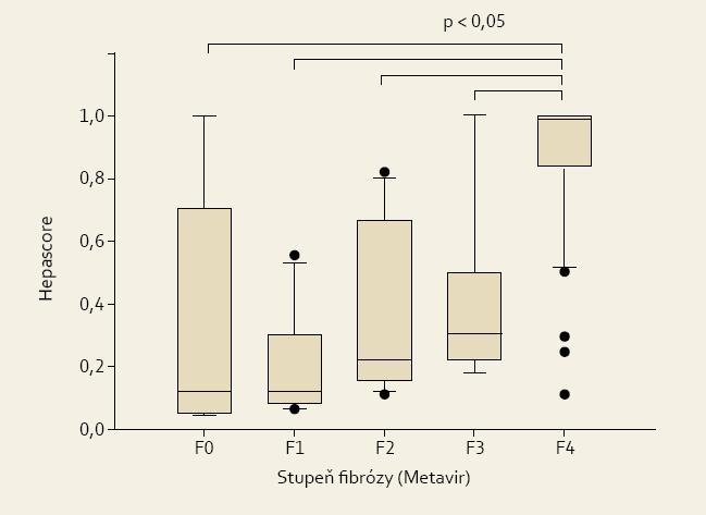 Hodnoty Hepascore u pacientů s různým stupněm jaterní fibrózy.<br> Fig. 3. Values of Hepascore in patients with various degrees of liver fibrosis.