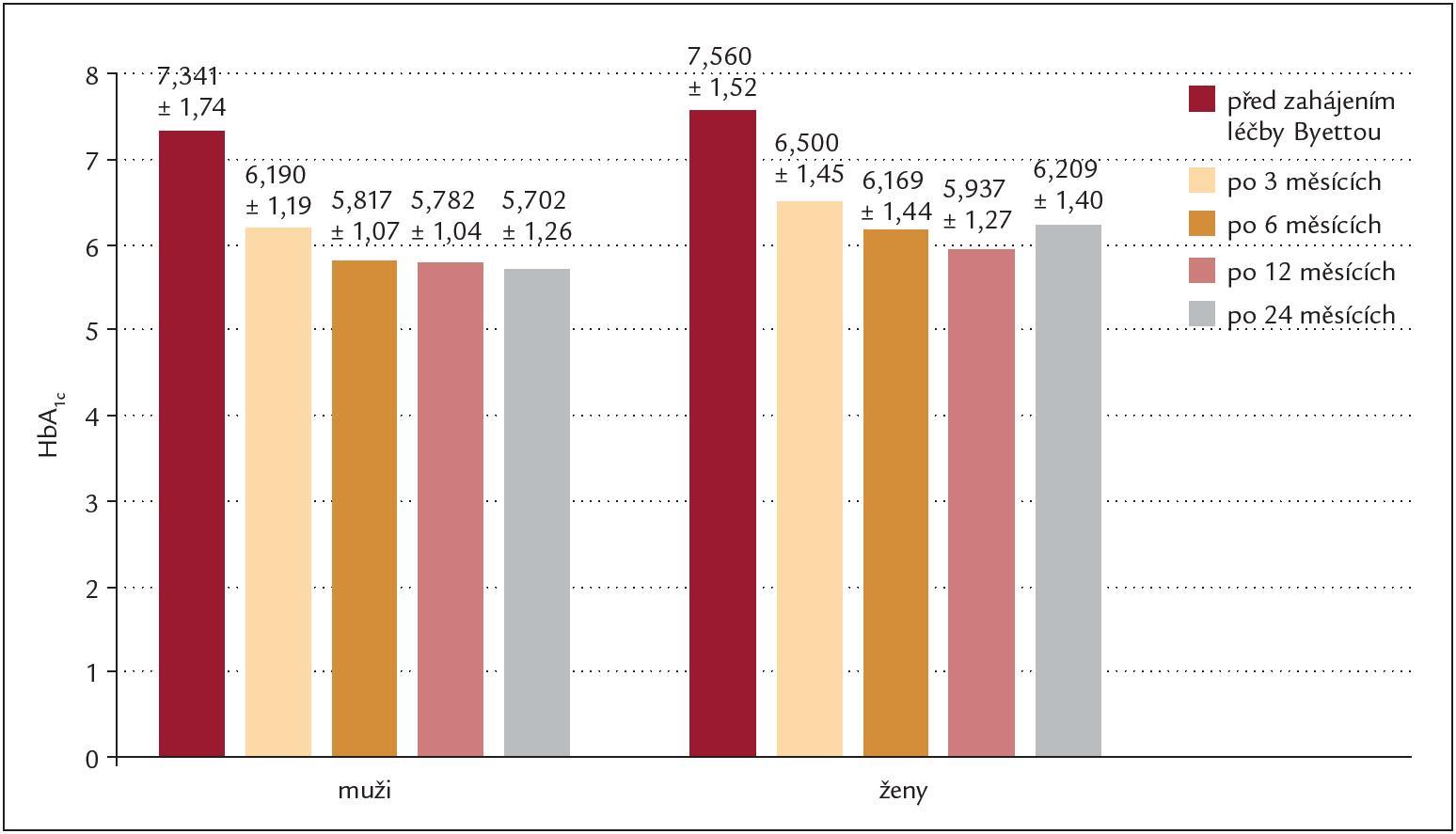 Průměrné hodnoty HbA1c (%) u podsouboru sledovaném 24 měsíců (n = 76 nemocných).