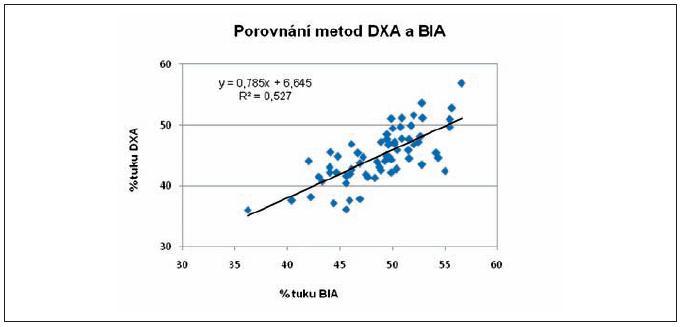 Korelační a regresní analýza procenta tělesného tuku stanoveného metodou DXA a BIA