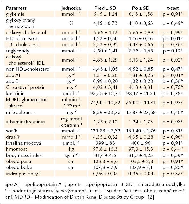 Hodnoty základních biochemických a antropometrických parametrů před a po léčbě telmisartanem.