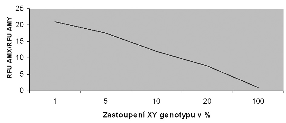 Závislost podílu RFU AMX/RFU AMY na množství Y v sekvenci