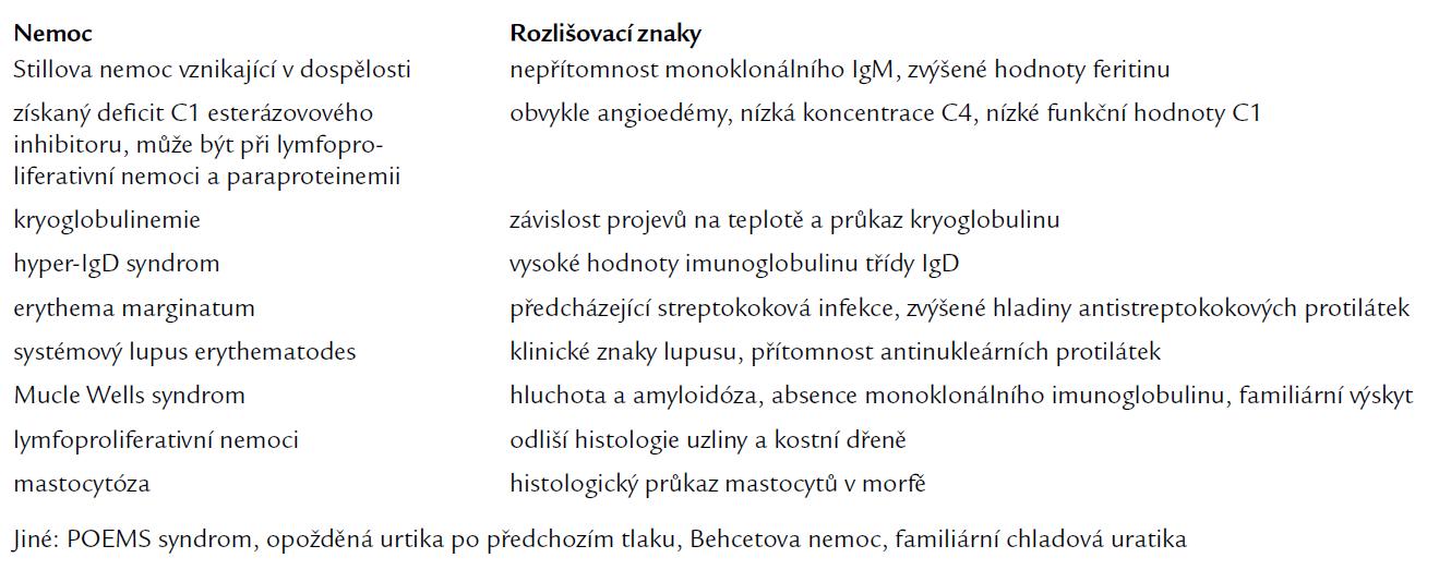 Diferenciální diagnóza Schnitzlerova syndromu.