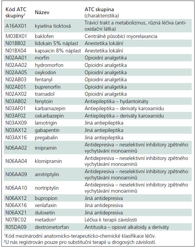 Přehled léčiv doporučovaných pro léčbu neuropatické bolesti.