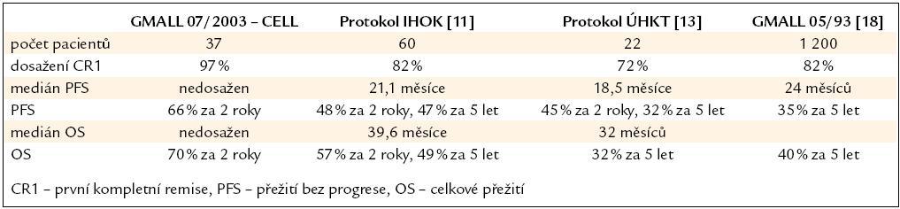 Srovnání s předchozími léčebnými protokoly.