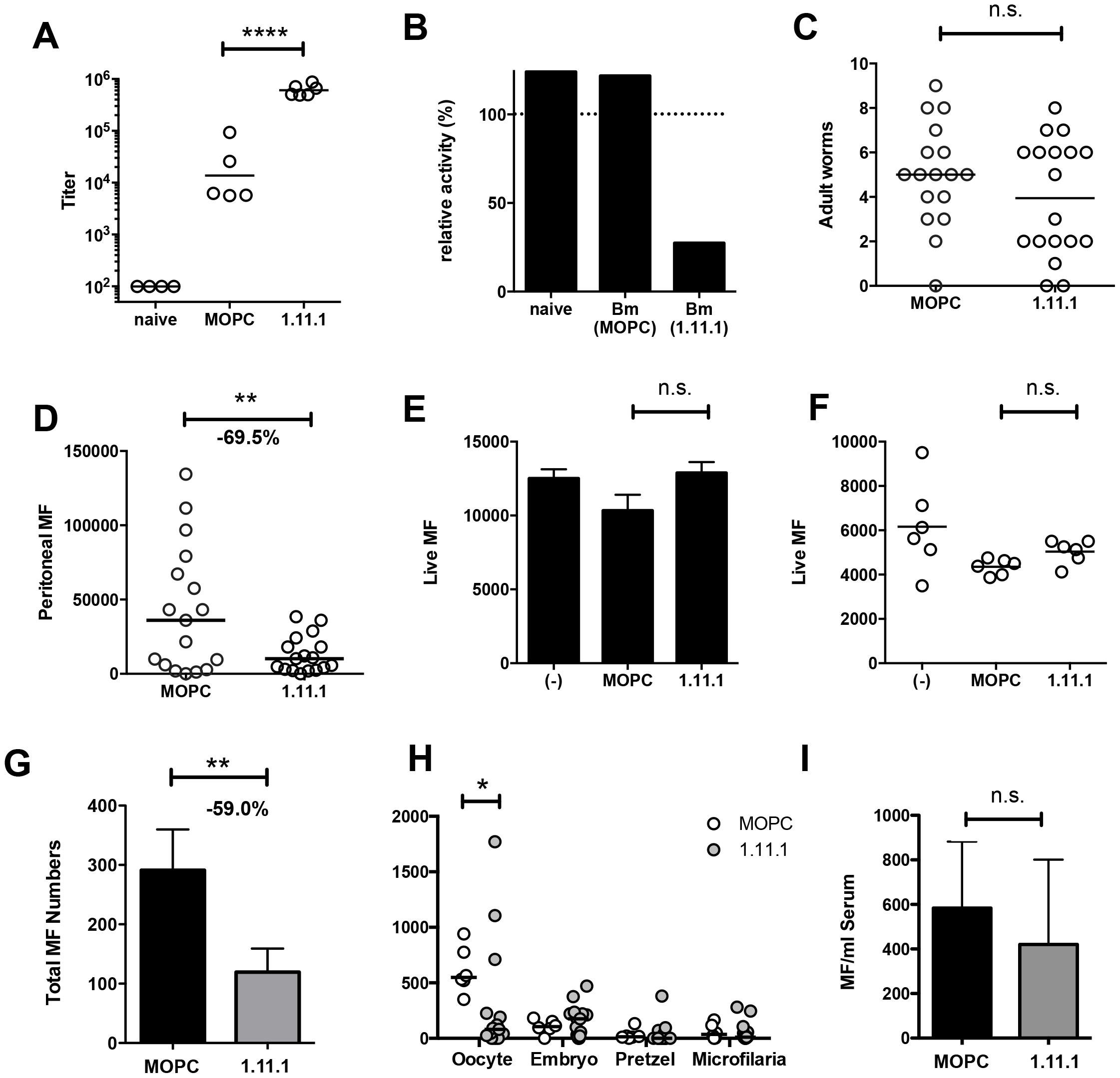 <i>In vivo Bm</i>-TPI blockade reduced microfilarial production by adult females.