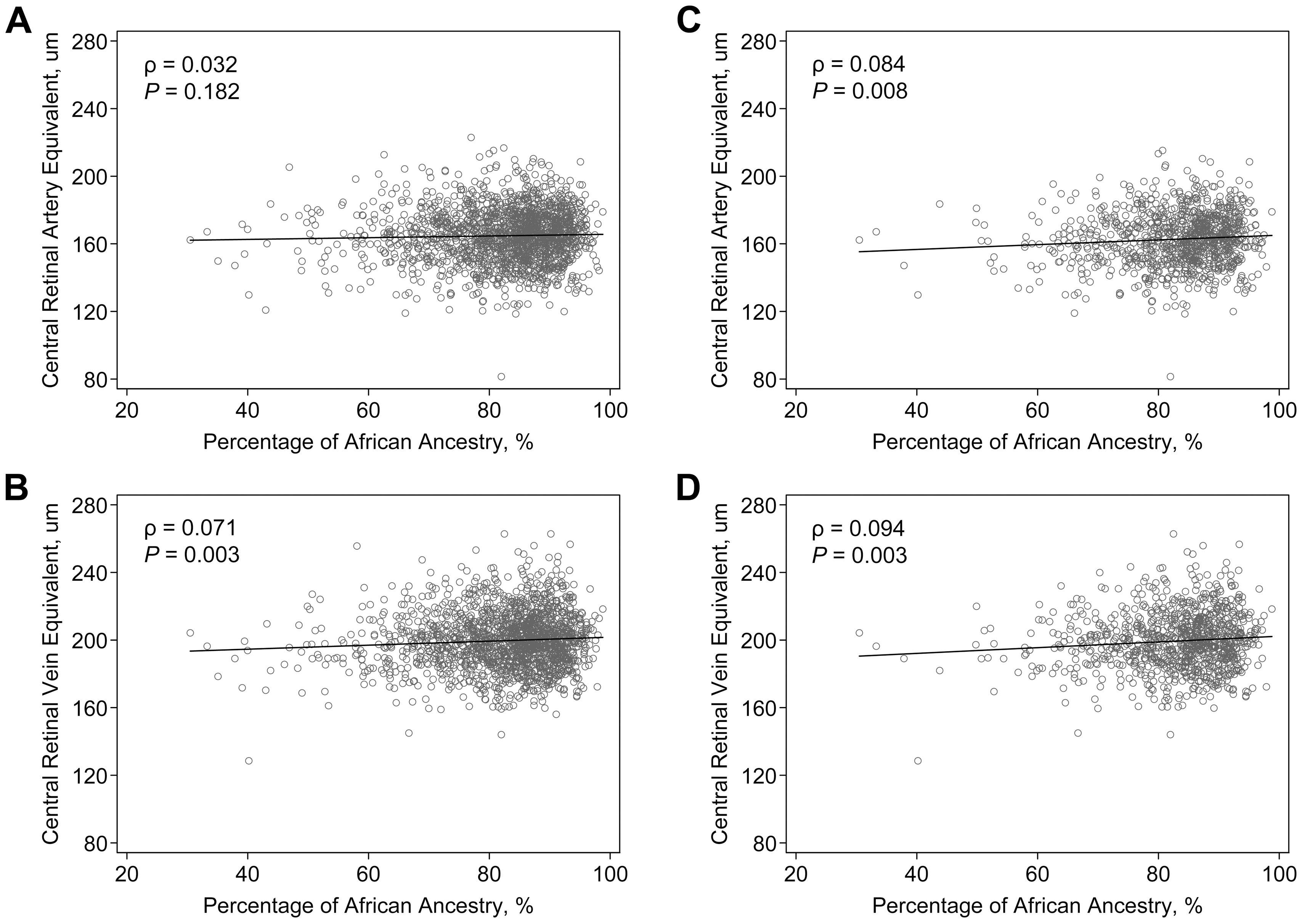 Correlation of retinal vascular calibers and the estimated percentage of African ancestry in the ARIC African Americans.