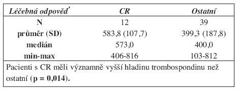 Koncentrace trombospondinu před léčbou u pacientů s CR a ostatních.