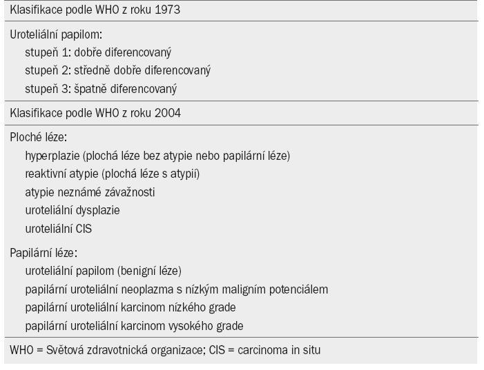 Grade karcinomu podle Světové zdravotnické organizace (World Health Organisation) z roku 1973 a 2004.
