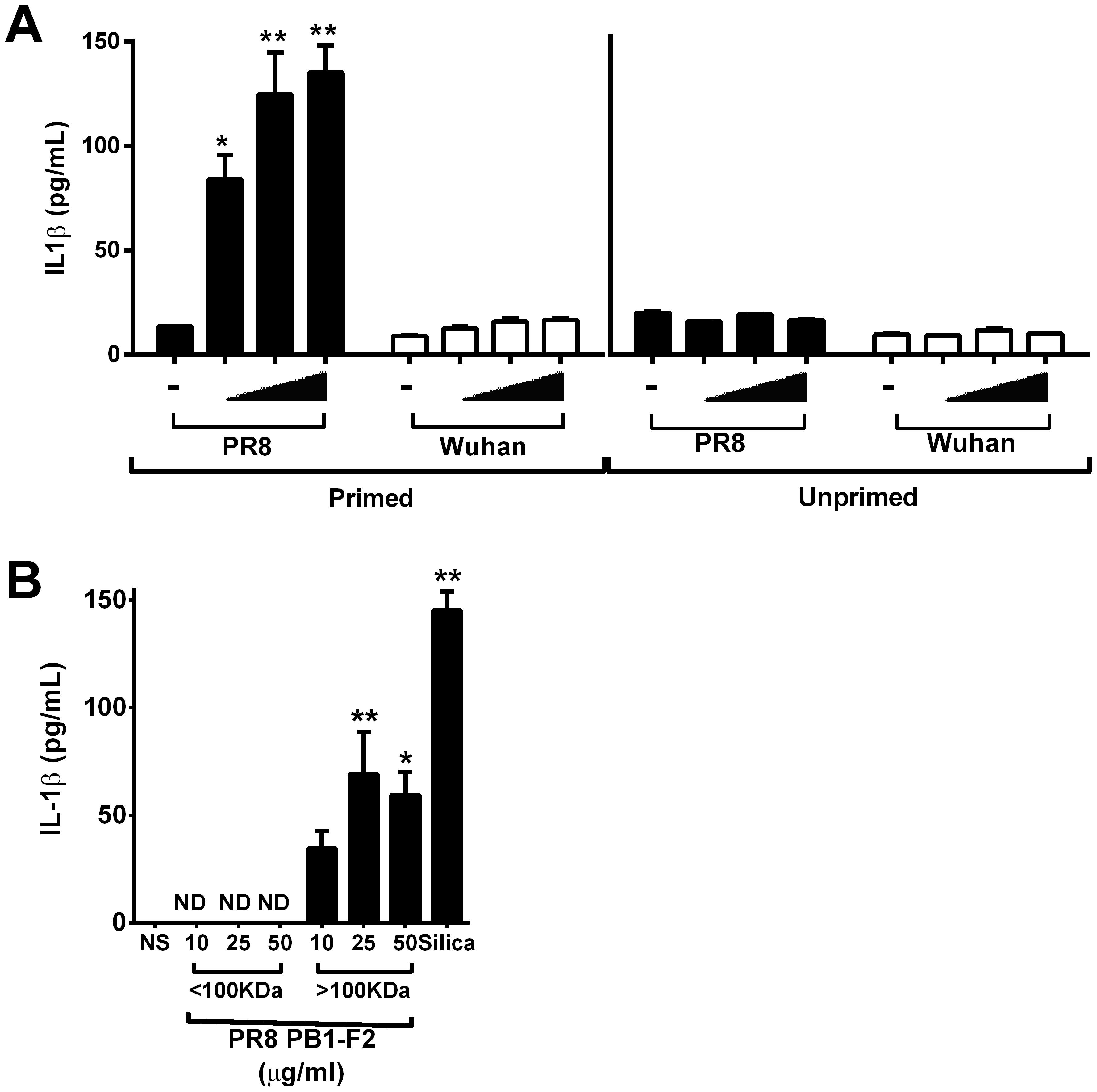 PR8 PB1-F2 aggregates activate the NLRP3 inflammasome.
