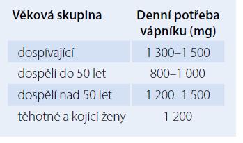 Doporučovaný příjem vápníku dle věku [22].
