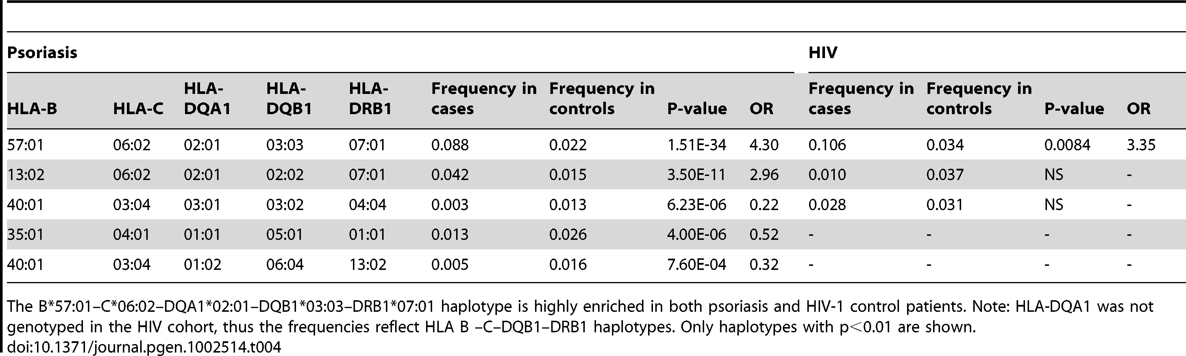 Association testing of extended class I and II HLA haplotypes with psoriasis and HIV-1 control.