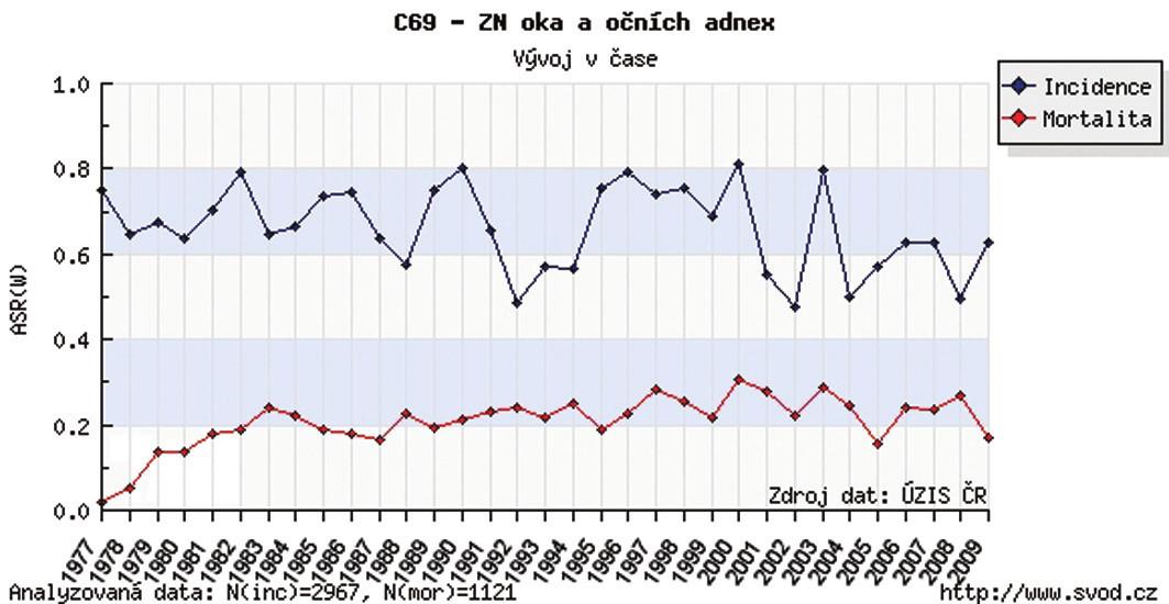 Zhubný nádor oka a adnex v ČR – incidencia, mortalita v r. 1977–2009 (výskyt, úmrtnosť na 100 000 obyvateľov)