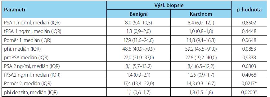 Prediktivní schopnost jednotlivých parametrů pro záchyt karcinomu prostaty v biopsii Tab. 3. Predictive power of individual parameters for detection of cancer in prostate biopsy