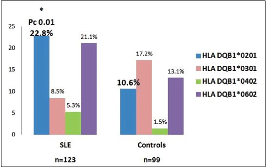 Rozložení frekvencí alel genu HLA DQB1* u nemocných SLE a zdravých v české populaci.