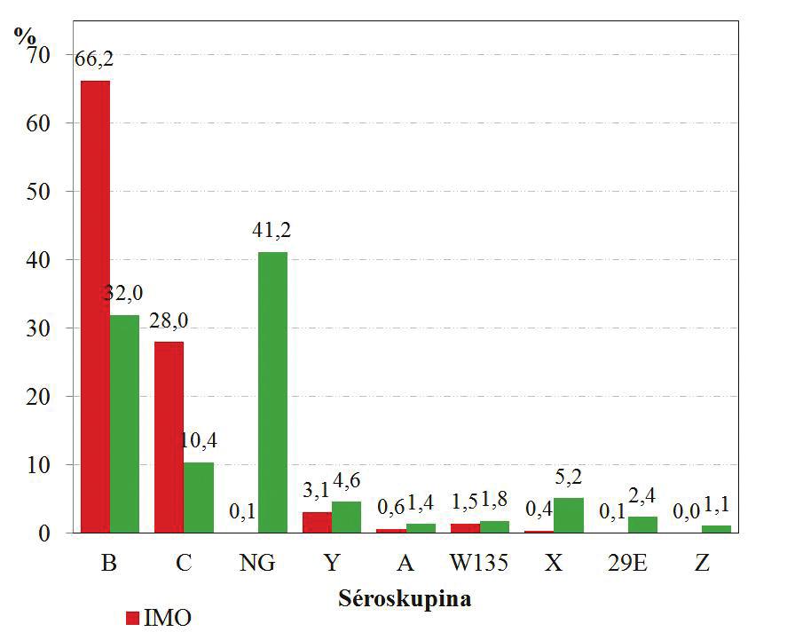 Zastoupení séroskupin N. meningitidis u izolátů z invazivního meningokokového onemocnění a od zdravých nosičů v České republice za období 1971–2014 (květen), n = 2179 Fig. 1. Serogroup distribution of N. meningitidis isolates from invasive meningococcal disease (IMD) and healthy carriers obtained in the Czech Republic in 1971–2014 (May), n = 2179