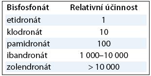 Ekvipotence bisfosfonátů vztažena k etidrinátu, který není v ČR registrován.