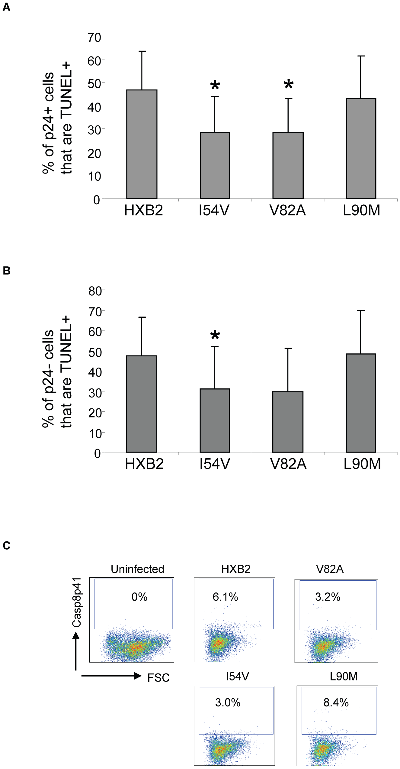 HXB2 containing Discordance Associated Mutations (DAMs) are associated with reduced generation of TUNEL positivity and reduced Casp8p41 production.