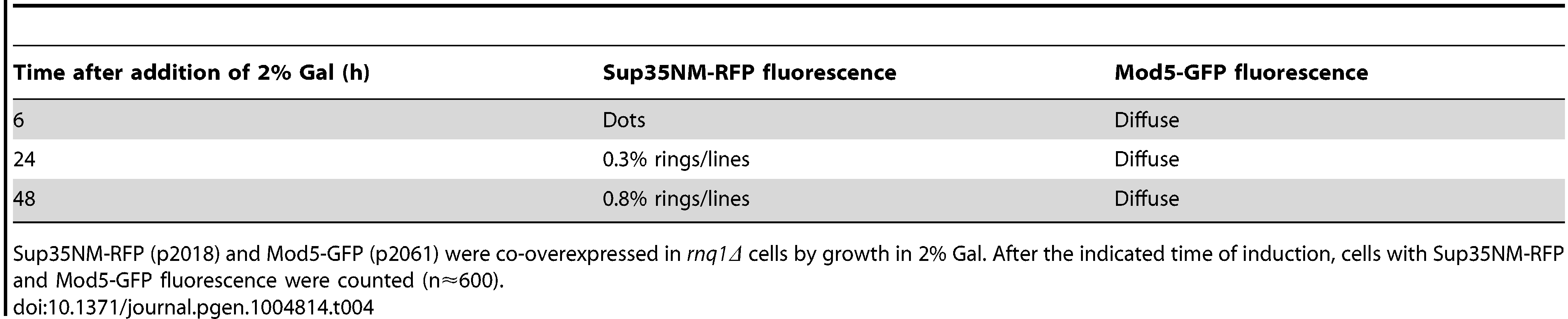The data for the fluorescence patterns of Sup35NM-RFP and Mod5-GFP in <i>rnq1Δ</i> cells (refer to <em class=&quot;ref&quot;>Fig. 7A</em>).
